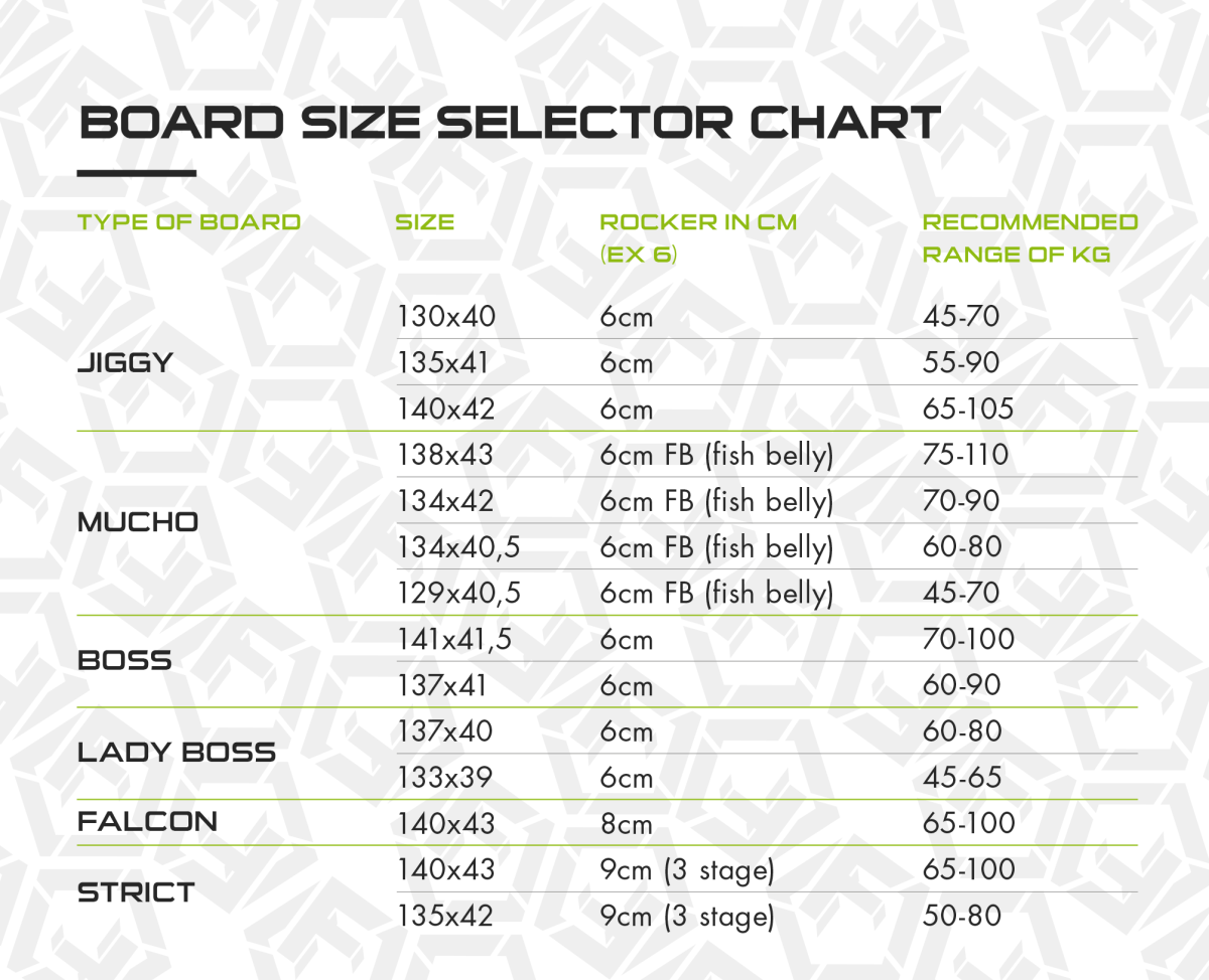 Future kiteboarding size table